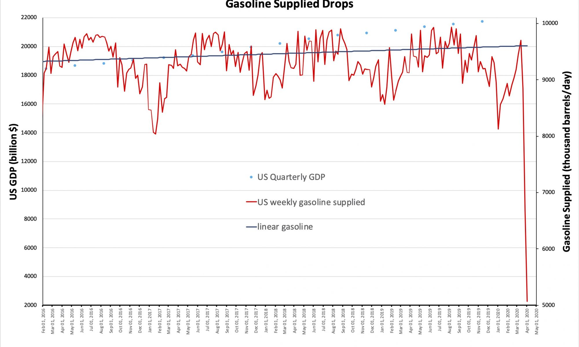 Graph of GDP and gasoline usage since 2016.